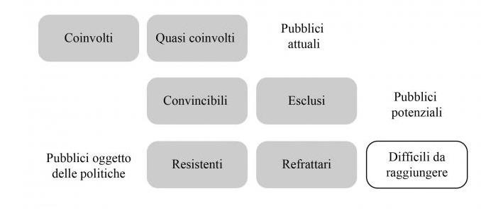 Audience Development