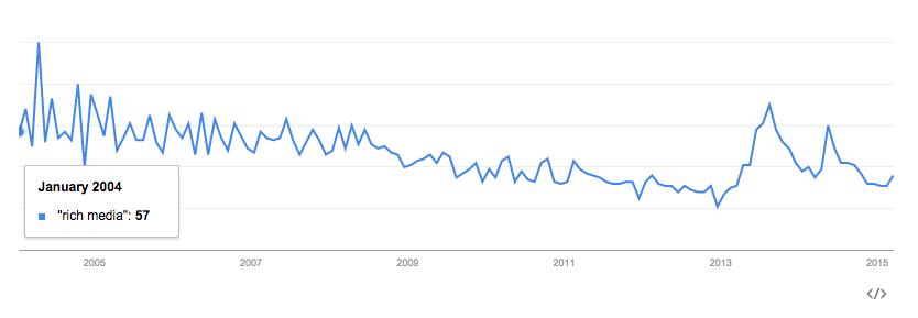 """Indice di interesse temporale in Google Trends per il termine """"rich media"""". Fonte: https://www.google.com/trends/explore?q=%22rich+media%22#q=%22rich%20media%22&cmpt=q&tz"""